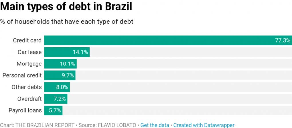 How-Sky-High-Interest-Rates-Are-Choking-Economic-Growth-In-Brazil-2