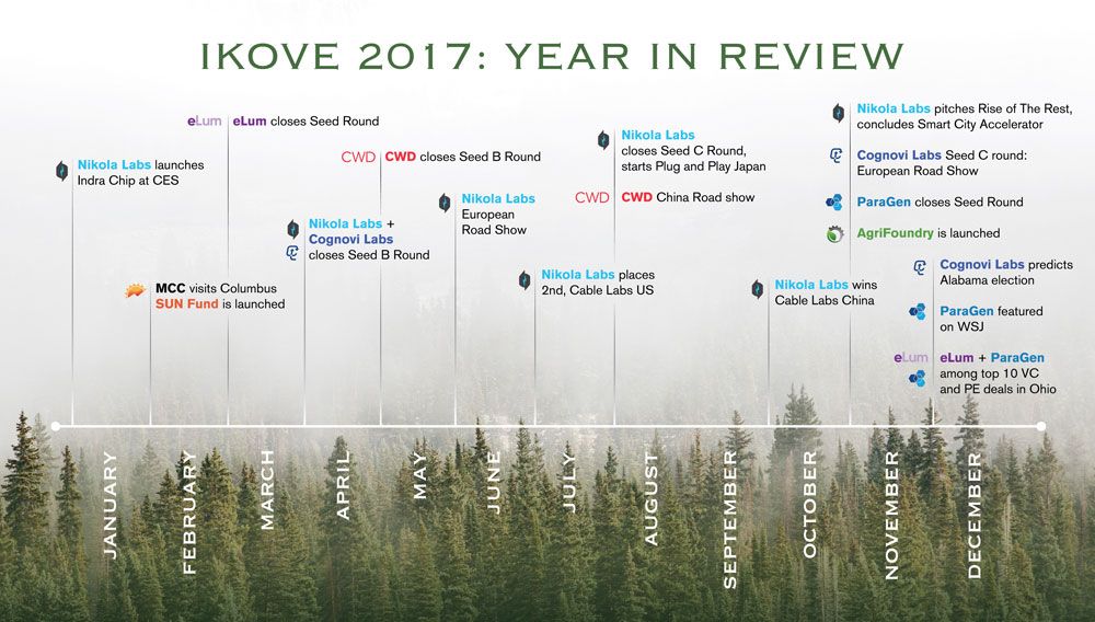 Ikove Insights 2017 Year In Review