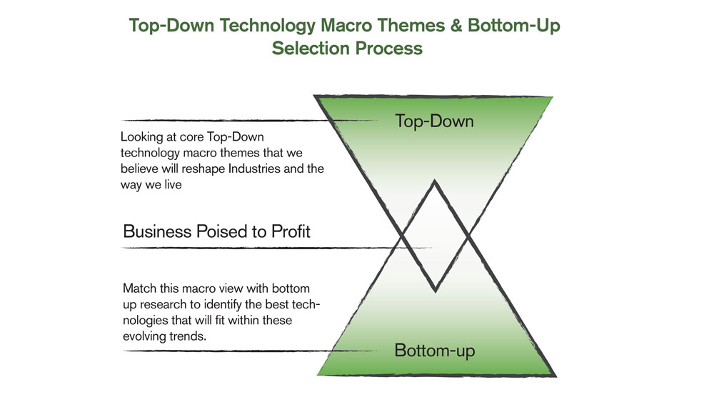 Ikove Insights 2019 Key Top Down Technology Macro Themes and Ikoves Bottom Up Technology Selection Process