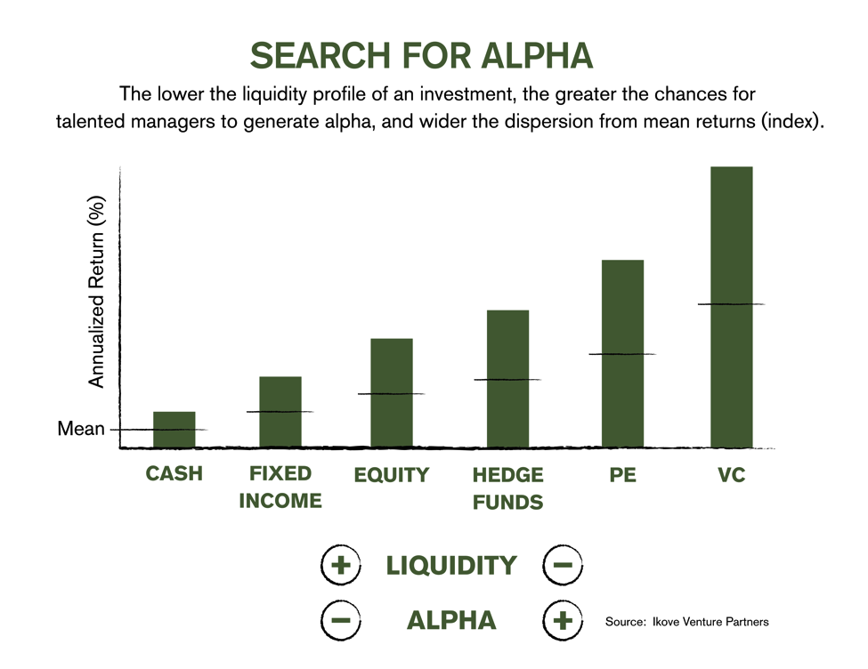 Ikove-Insights-The-Search-for-Alpha-What-Drives-Strong-Performance-In-Illiquid-Investments