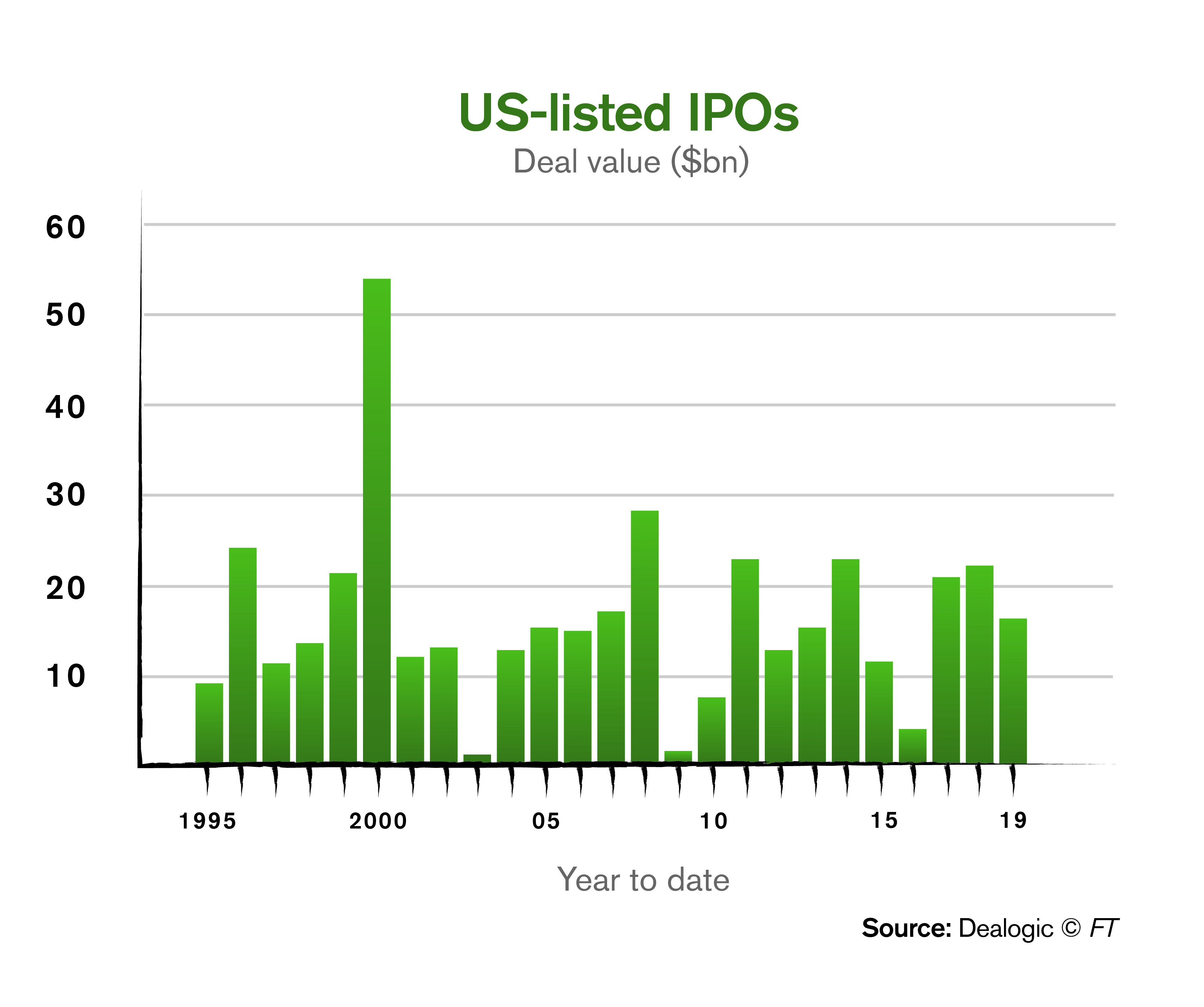 Ikove-Insights-Why-The-2019-Tech-IPO-Bonanza-Is-Different