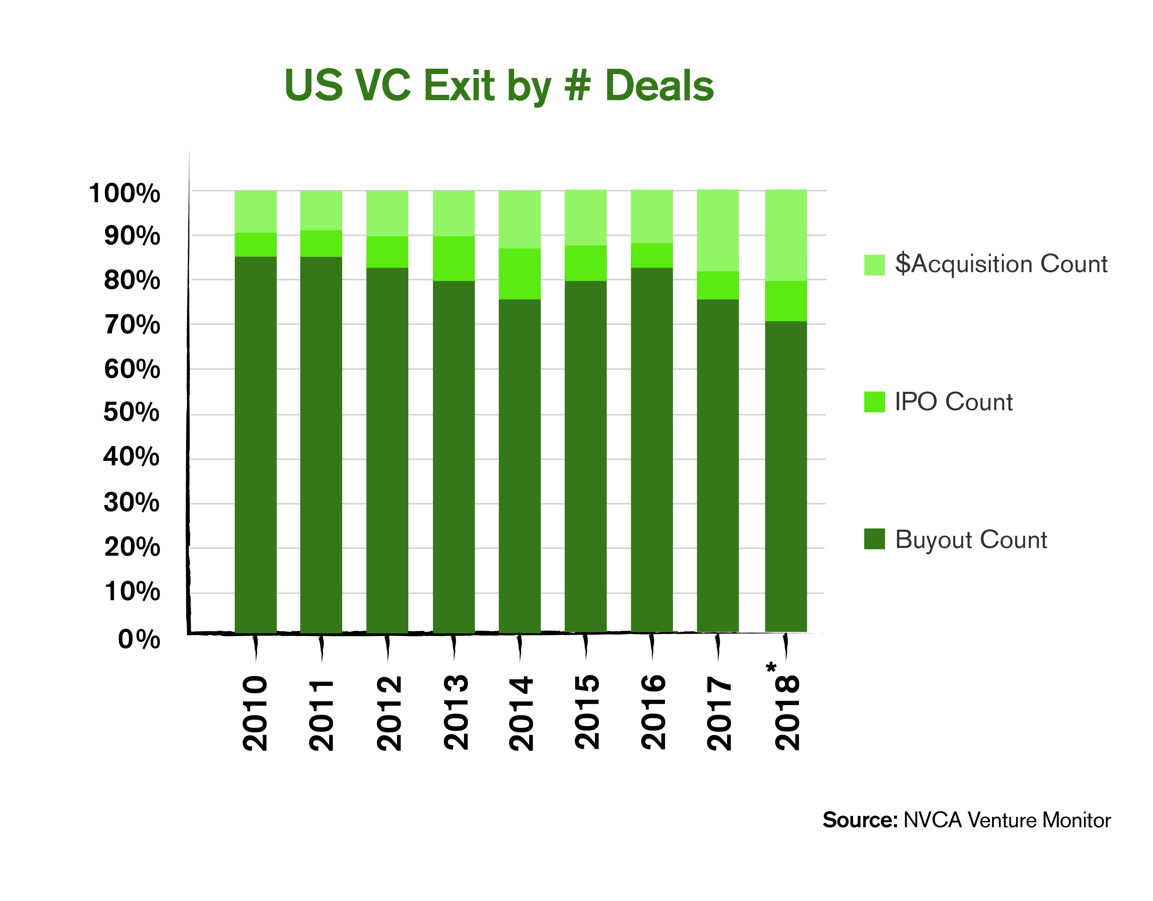 Why-VCs-Need-To-Refocus-On-Commercializing-Technologies